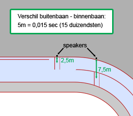 infographic-400m-baan-start-1500m-speakers